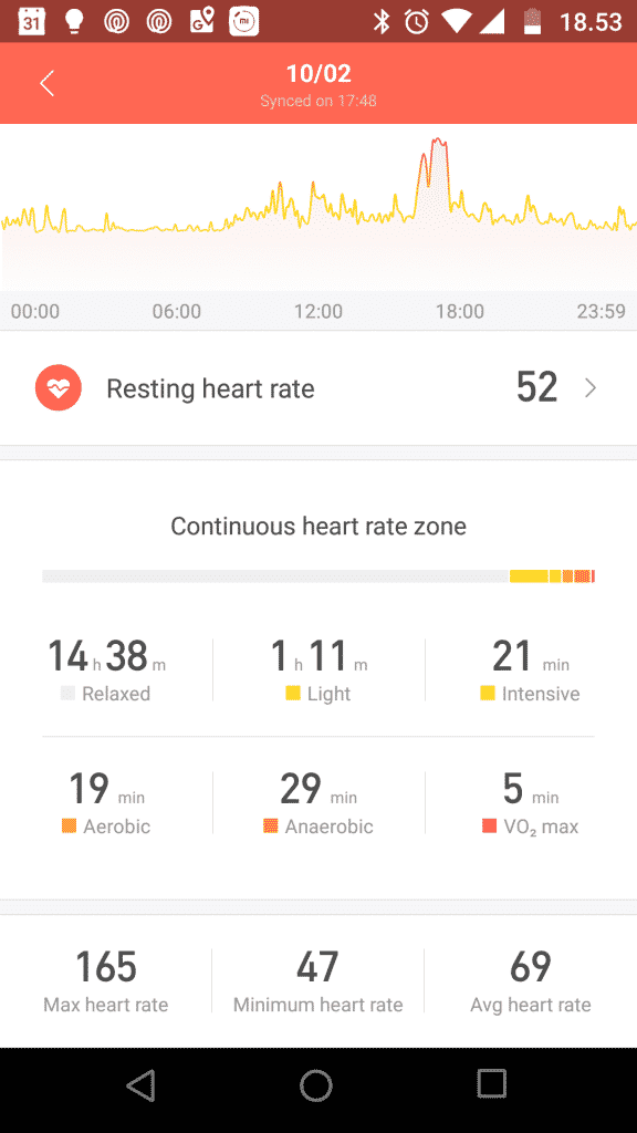 Mi Fit Heart rate monitoring